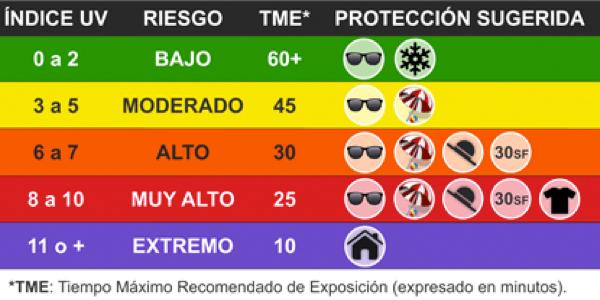 gafasgafas-tme-exposicion-UV